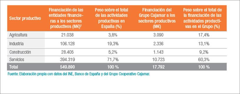 sector productivo