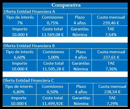Comparativa préstamos