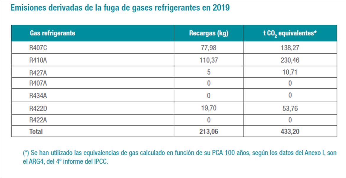 Emisiones gases refrigerantes.