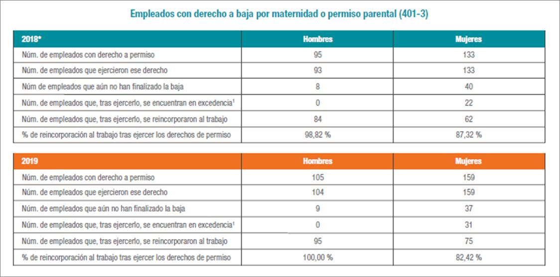 Empleados con derecho a baja por maternidad o permiso parental