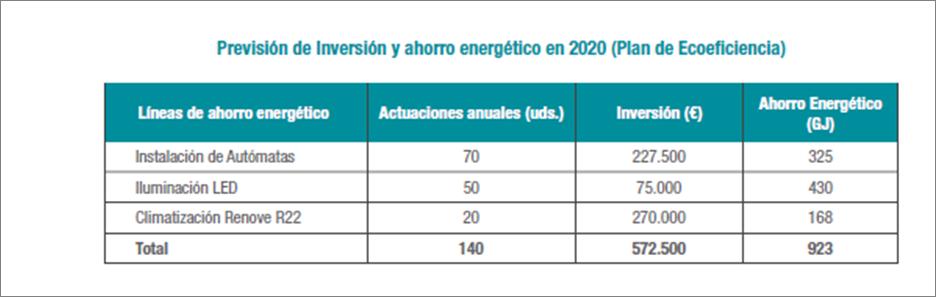 Previsión y ahorro energético 2020
