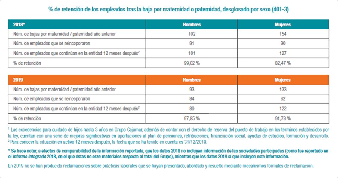 % de retención de los empleados tras la baja por maternidad o paternidad