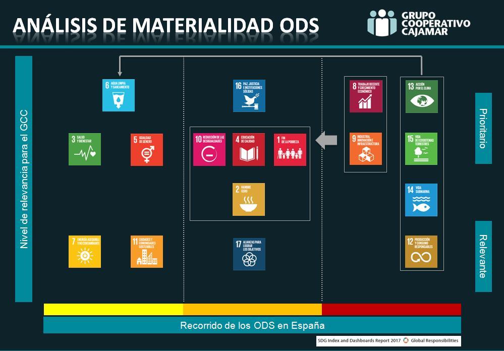 ODS en GCC