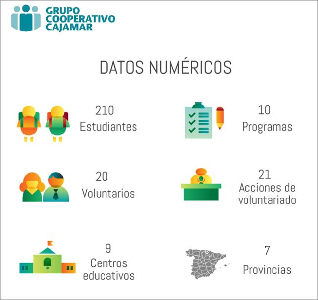 Datos impacto Grupo Cooperativo Cajamar