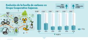 Evolución de la huella de carbono en Grupo Cooperativo Cajamar