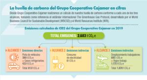 La huella de carbono del Grupo Cooperativo Cajamar en cifras