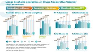 Líneas de ahorro energético en Grupo Cooperativo Cajamar